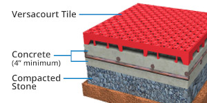 court tile subsurface layers cross section